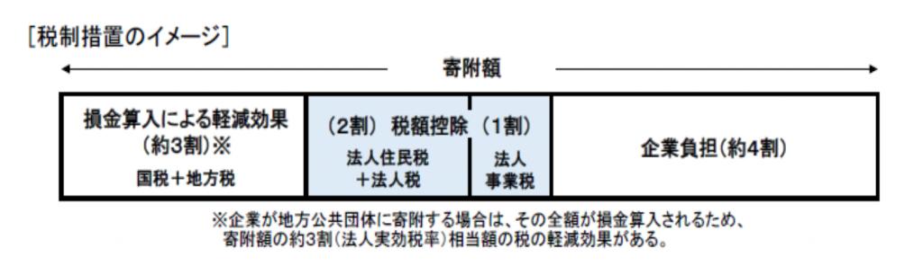 出典 内閣府地方創生推進事務局 地方創生応援税制(企業版ふるさと納税)活用の手引き
