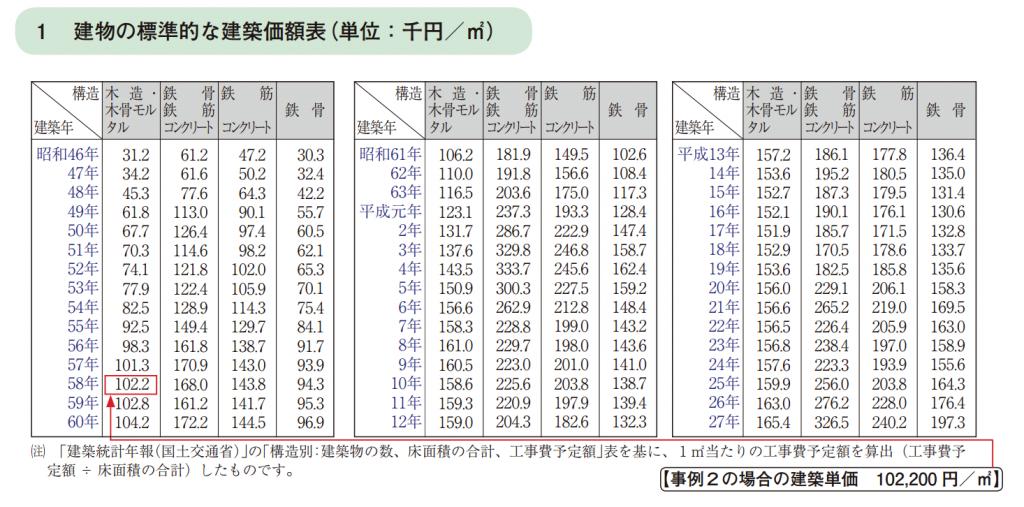建物の標準的な建築価額表